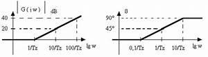 Trasformata Di Laplace E Diagrammi Di Bode