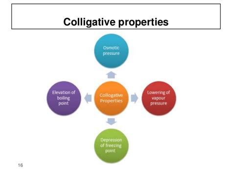 3 Solutions & It's Colligative Properties(physical Pharmacy