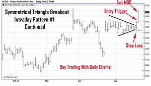 High Probability Chart Patterns High Probability Day Trading Chart Patterns To Watch