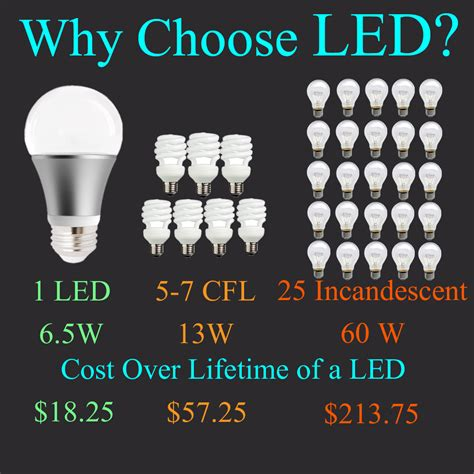 28 images benefits of led lighting for
