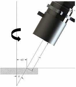 Introducing The Confocal Method Of Magnetron Sputtering