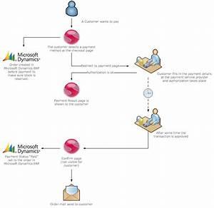 External Payment Flow