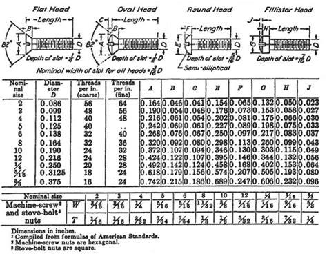 american phillips head machine screws