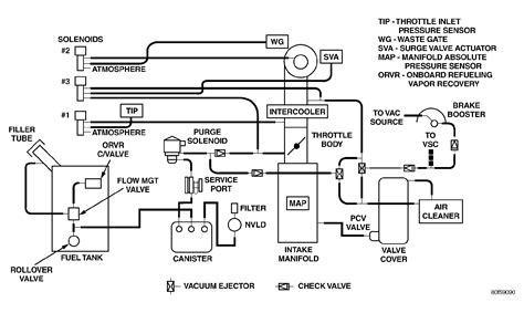 Have Vacuum Going Electric Solenoids The