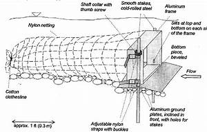 Schematic Diagram Of A Bedload Trap And Its Parts