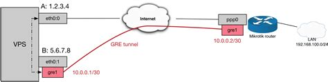 Networking Tunnel Static That Assigned Vps