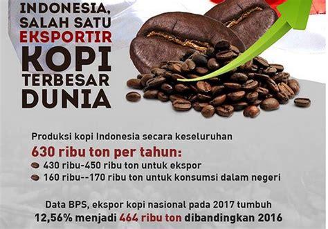 indonesia salah satu eksportir kopi terbesar  dunia