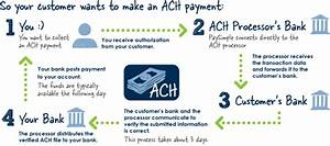 Accept Check Payments In Person And Eliminate Deposit Trips To The Bank