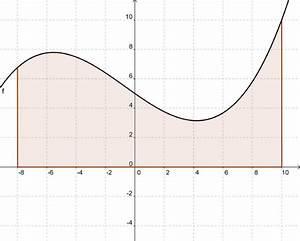 Fläche Unter Graph Berechnen : mathematik digital integral vor berlegungen zum wiki ~ Themetempest.com Abrechnung