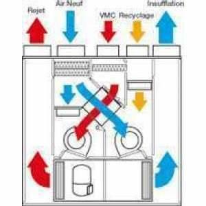 Prix Vmc Double Flux : vmc double flux thermodynamique au meilleur prix ~ Nature-et-papiers.com Idées de Décoration