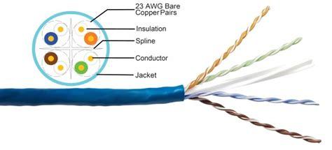cat5e cat6 cat6a plenum cables information