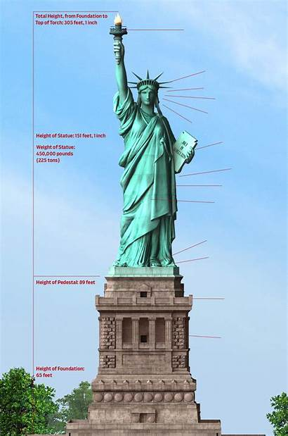 Liberty Facts Lady Statue History Fast Discover