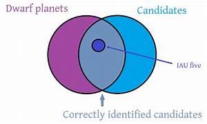File Venn Diagram Of Dwarf Planets Png