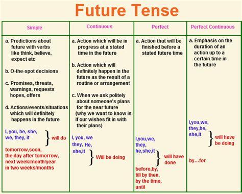 Future Tense  Future Tense Examples English@tutorvistacom