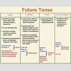 Future Tense  Future Tense Examples English@tutorvistacom