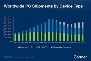PC Sales Bottoming Out - Smarter With Gartner