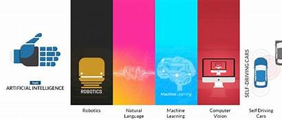Intelligence Artificial Machine Learning Knowledge Future Required