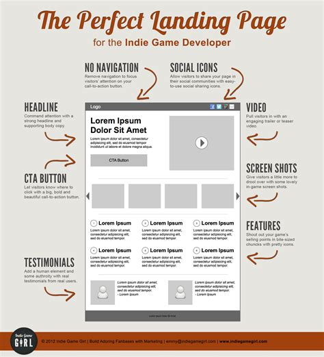 Best Converting Landing Pages Creative Web Design