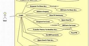 Unified Modeling Language  Internet Banking System