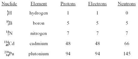 Protons Equal Electrons by Measuring