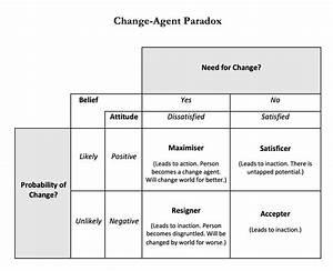 U0026quot Change-agent Paradox U0026quot  - Nat Ware