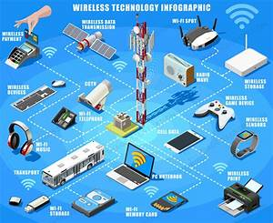 Vector Smartphone And Wireless Devices Isometric