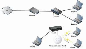 Wireless Access Point Vs Router U2013which One Is Right For You