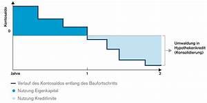 Baukredit Mit Sondertilgung : hypothekenvergleich produkte credit suisse ~ Michelbontemps.com Haus und Dekorationen