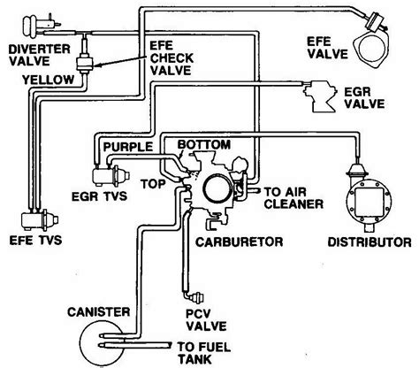 Carb 305 Chevy Engine Wiring Diagram by Firing Order For 305 Chevy Motor Impremedia Net
