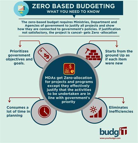 budget budget process   based budgeting budgit