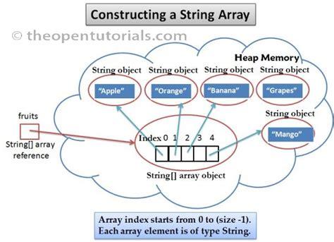 String Arrays » the Open Tutorials