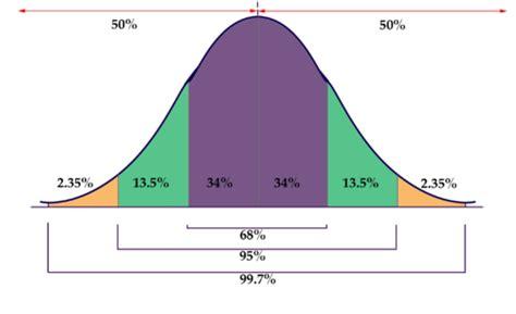empirical rule ck  foundation