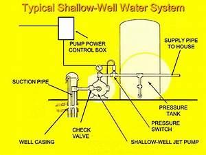 35 Shallow Well Jet Pump Diagram