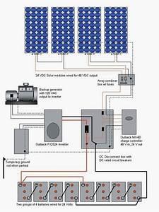 Solar Power  Making The Decision To Go Environmentally