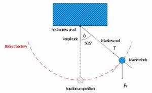 Phase Diagram Pendulum