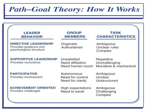 path goal theory  leadership mgmt chapter