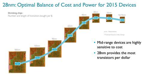 ARM announces Cortex-A17, the new CPU core that finally ...