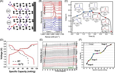 insitu structural characterizations  electrochemical intercalation  graphite compounds li