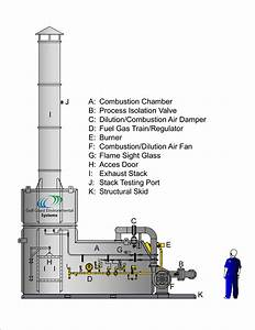 Direct Fire Thermal Oxidizers - Afterburners
