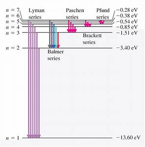 A  Energy Level Diagram For A Hydrogen Atom  Young And