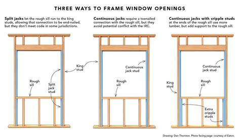 How To Frame A Window Sill split jacks when framing a window opening homebuilding