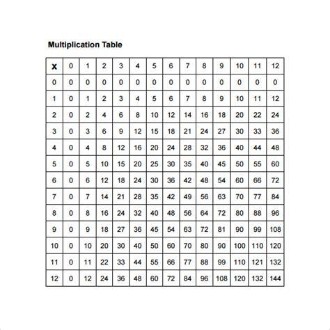 15 multiplication table sles sle templates