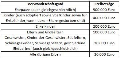 Erbschaftssteuer Und Schenkungssteuer Freibetraege by Erbschaftssteuer Deutschlandreform