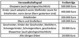 Höhe Der Erbschaftssteuer : erbschaftssteuer deutschlandreform ~ Orissabook.com Haus und Dekorationen
