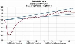 Globalization's Reality - World Trade Has Increased By ...