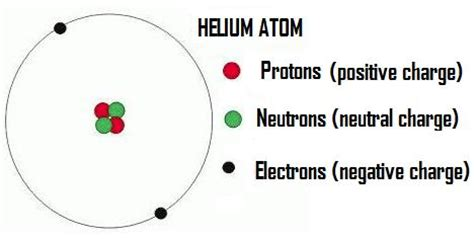 Helium Protons Neutrons Electrons by Hydrogen Atom How Many Protons Are In A Hydrogen Atom