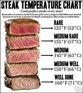 Steak Temperature Chart For How Long To Cook Steaks In