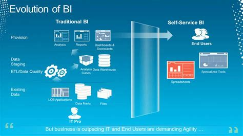 Getting Started With Cloud Business Intelligence  Tech·ed. Executive Mba Washington D C. English Literary Terms Accupuncture Face Lift. Remote Control Solutions Russell Tree Experts. University Of Indiana Plagiarism. Dodge Ram Bolt Pattern Hair Laser Removal Nyc. Sharepoint Administrator Training. Metropolitan Hair Replacement. Define Quality Assurance Henson Family Dental