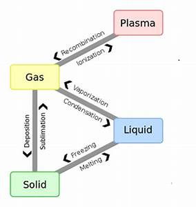 Phase Changes of Matter: Types & Examples - Video & Lesson ...