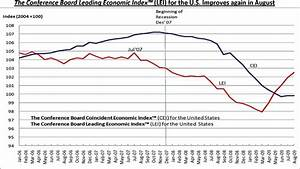 Conference Board Leading Economic Indicators for August ...